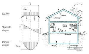 byggprosjektering